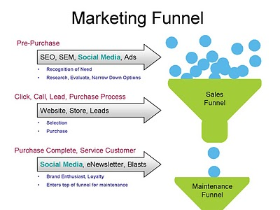 image of marketing funnel and customer buying process